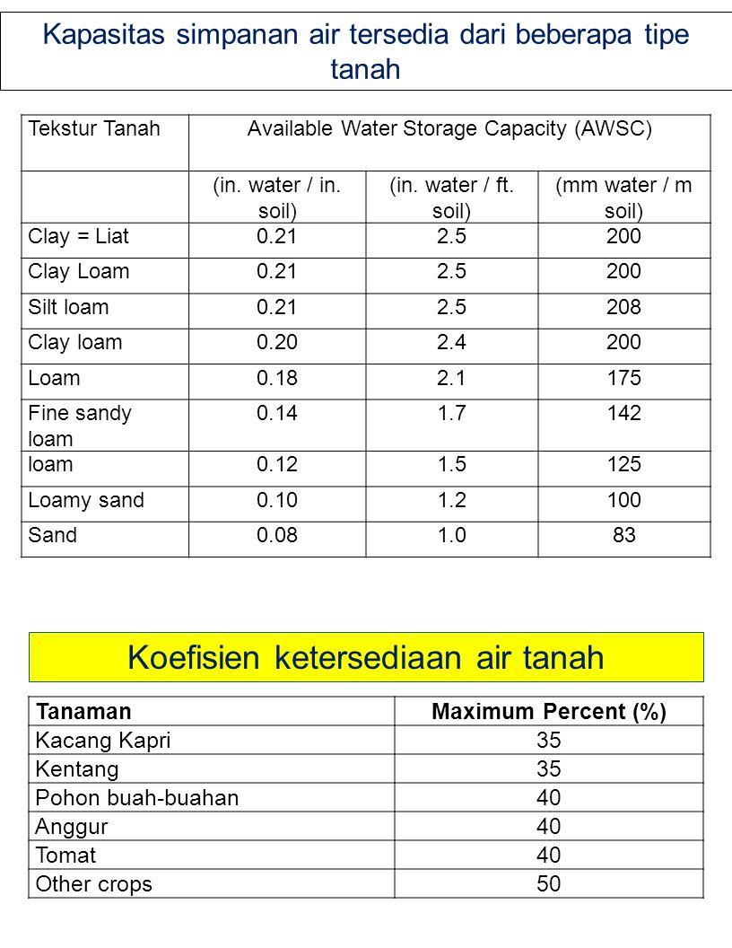 Kapasitas simpanan air tersedia dari beberapa tipe tanah Tekstur TanahAvailable Water Storage Capacity (AWSC) (in. water / in. soil) (in. water / ft.