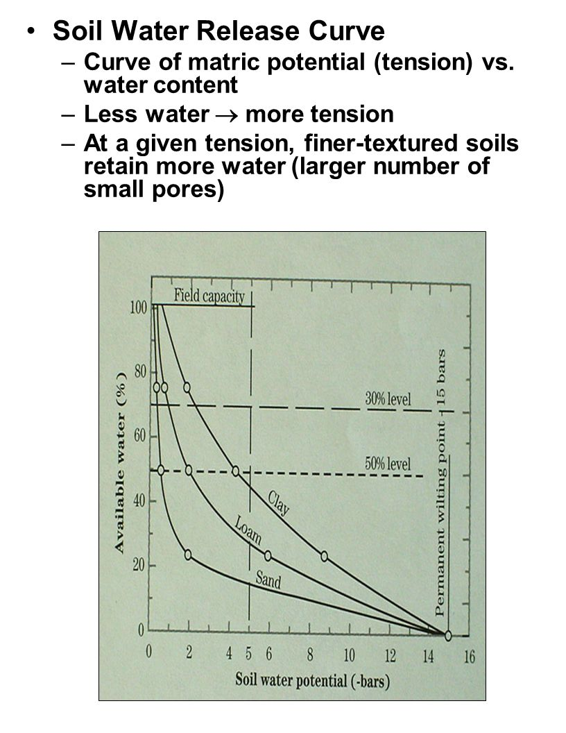 Soil Water Release Curve –Curve of matric potential (tension) vs. water content –Less water  more tension –At a given tension, finer-textured soils r