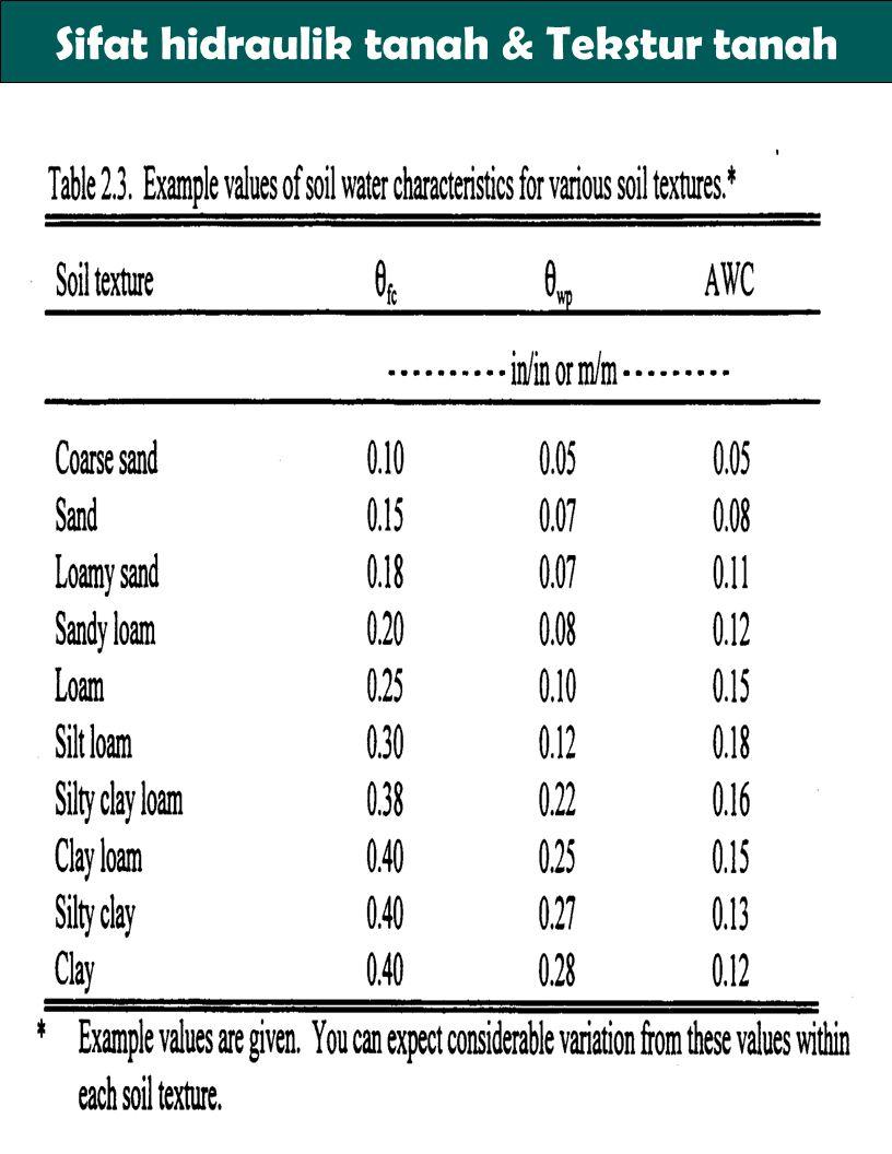 Sifat hidraulik tanah & Tekstur tanah