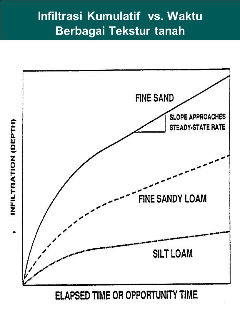 Infiltrasi Kumulatif vs. Waktu Berbagai Tekstur tanah