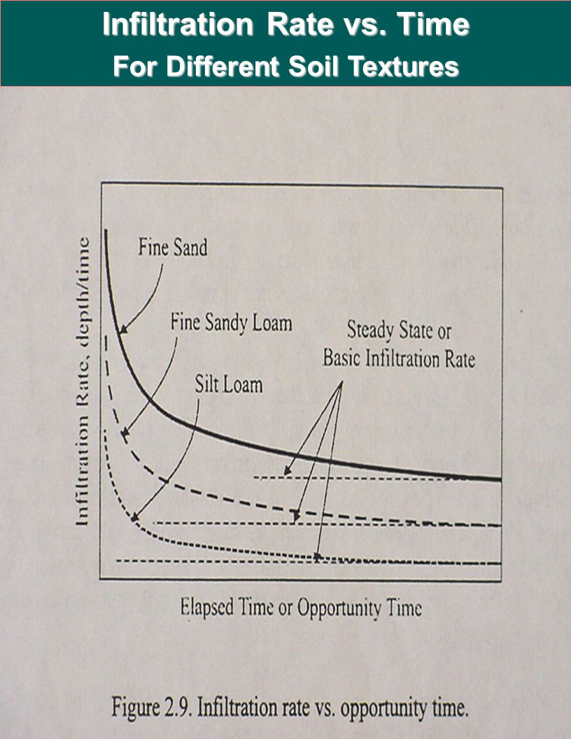 Infiltration Rate vs. Time For Different Soil Textures