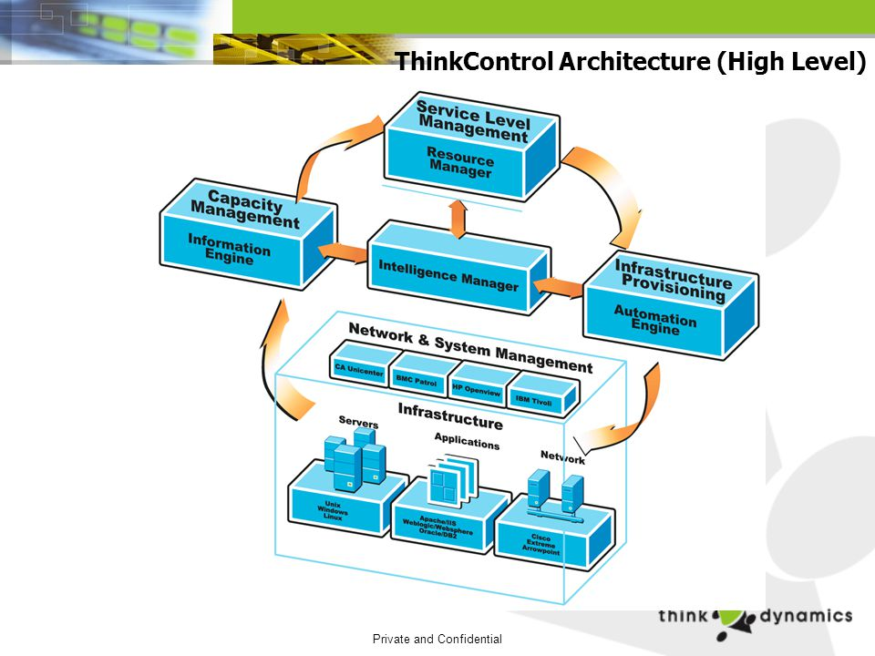 Private and Confidential ThinkControl Architecture (High Level)