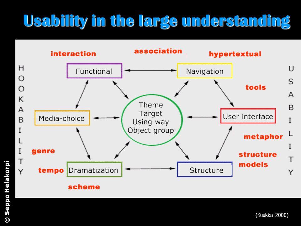 Usability in the large understanding (Kuukka 2000) © Seppo Helakorpi