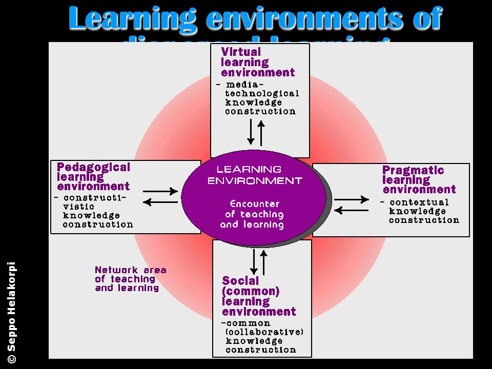 Learning environments of dispersed learning © Seppo Helakorpi