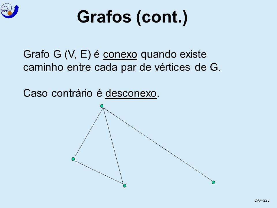 CAP-223 Grafos (cont.) Quando o subgrafo gerador é uma árvore árvore geradora ela é chamada de árvore geradora (spanning tree) [remover arestas até eliminar os ciclos, mas mantendo a conexidade] 3 2 1 6 5 4 3 2 1 6 5 4