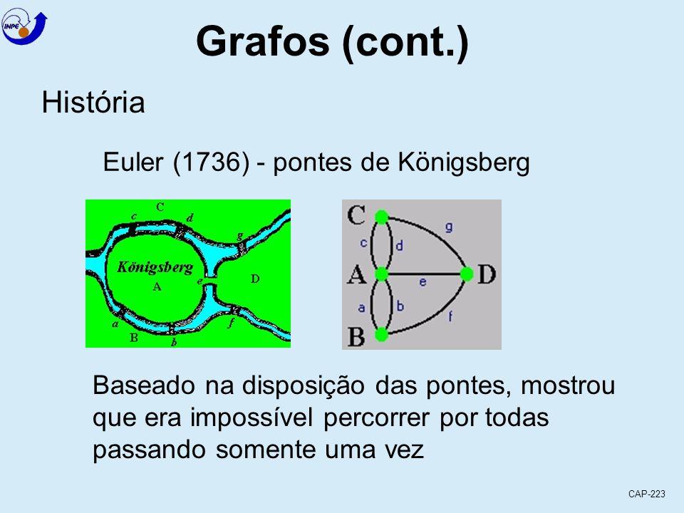 CAP-223 Grafos (cont.) História Euler (1736) - pontes de Königsberg Baseado na disposição das pontes, mostrou que era impossível percorrer por todas passando somente uma vez