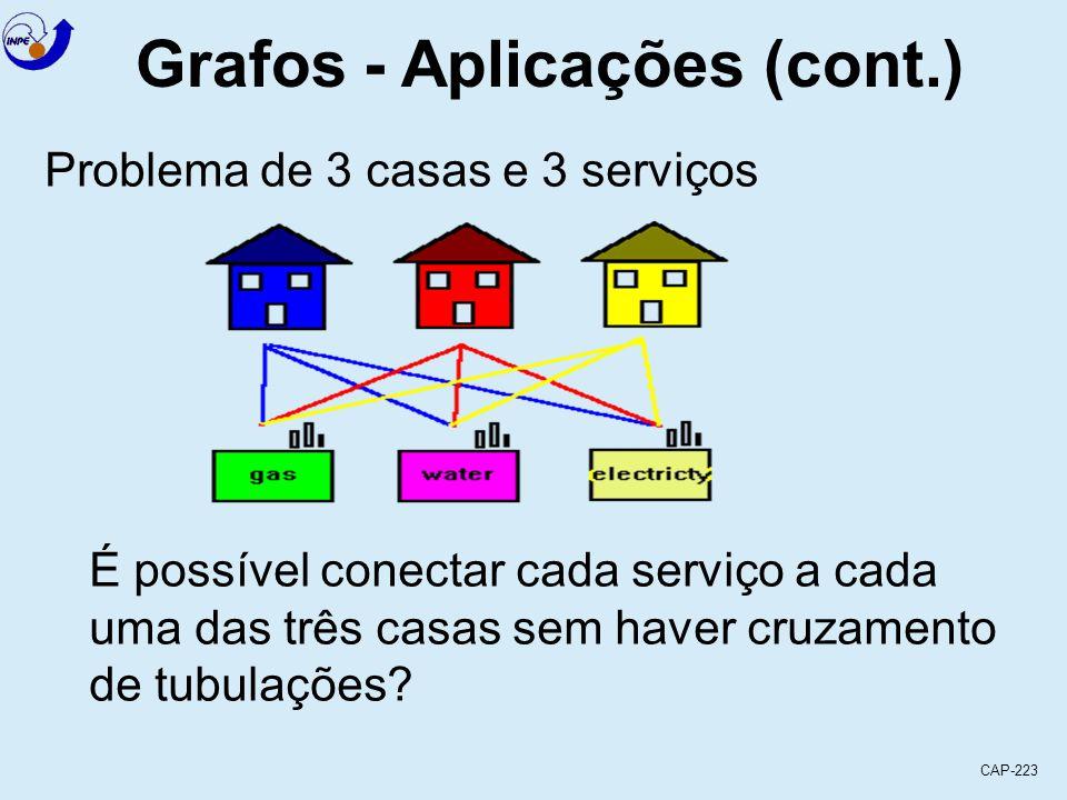 CAP-223 Grafos - Aplicações (cont.) Problema de rede de computadores Projeto de redes de computadores onde os vértices são máquinas e arestas são conexões entre 2 máquinas juntamente com o custo.