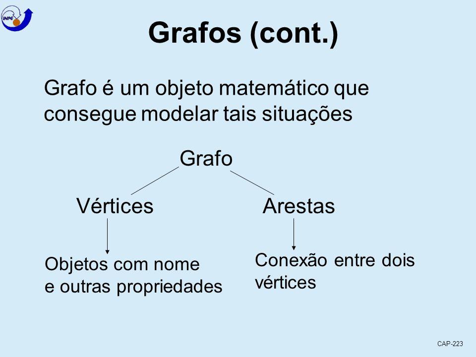 CAP-223 Grafos (cont.) Kirchoff (1847) - estudo das árvores para problemas de circuitos elétricos Hamilton (1859) - problemas de caminho Jordan (1869) - procura formalizar teoria de árvores Século XX - desenvolveu rapidamente Ford e Fulkerson (1962) - aplicação na teoria de fluxos de rede Apesar das tendências em considerar o estudo de fluxo em rede, muitos outros problemas podem ser resolvidos através da teoria dos grafos