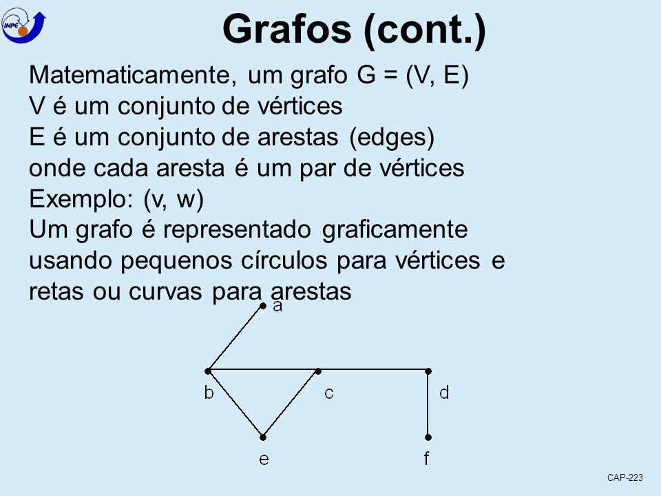 CAP-223 Grafos (cont.) Matematicamente, um grafo G = (V, E) V é um conjunto de vértices E é um conjunto de arestas (edges) onde cada aresta é um par de vértices Exemplo: (v, w) Um grafo é representado graficamente usando pequenos círculos para vértices e retas ou curvas para arestas