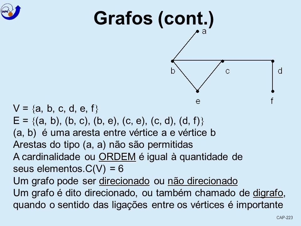 CAP-223 V =  a, b, c, d, e, f  E =  (a, b), (b, c), (b, e), (c, e), (c, d), (d, f)  (a, b) é uma aresta entre vértice a e vértice b Arestas do tipo (a, a) não são permitidas ORDEM A cardinalidade ou ORDEM é igual à quantidade de seus elementos.C(V) = 6 direcionadonão direcionado Um grafo pode ser direcionado ou não direcionado digrafo Um grafo é dito direcionado, ou também chamado de digrafo, quando o sentido das ligações entre os vértices é importante Grafos (cont.)