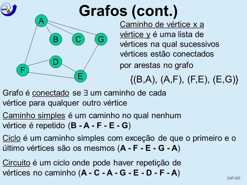 CAP-223 Grafos (cont.) A F BCG D E Caminho de vértice x a vértice y vértice y é uma lista de vértices na qual sucessivos vértices estão conectados por arestas no grafo {(B,A), (A,F), (F,E), (E,G)} conectado Grafo é conectado se  um caminho de cada vértice para qualquer outro vértice Caminho simples Caminho simples é um caminho no qual nenhum vértice é repetido (B - A - F - E - G) Ciclo Ciclo é um caminho simples com exceção de que o primeiro e o último vértices são os mesmos (A - F - E - G - A) Circuito Circuito é um ciclo onde pode haver repetição de vértices no caminho (A - C - A - G - E - D - F - A)