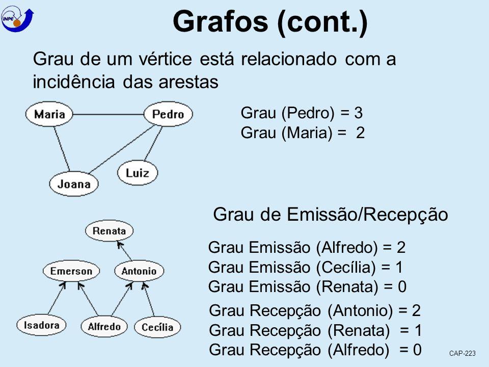 CAP-223 Grafos (cont.) Grau de um vértice está relacionado com a incidência das arestas Grau (Pedro) = 3 Grau (Maria) = 2 Grau de Emissão/Recepção Grau Emissão (Alfredo) = 2 Grau Emissão (Cecília) = 1 Grau Emissão (Renata) = 0 Grau Recepção (Antonio) = 2 Grau Recepção (Renata) = 1 Grau Recepção (Alfredo) = 0