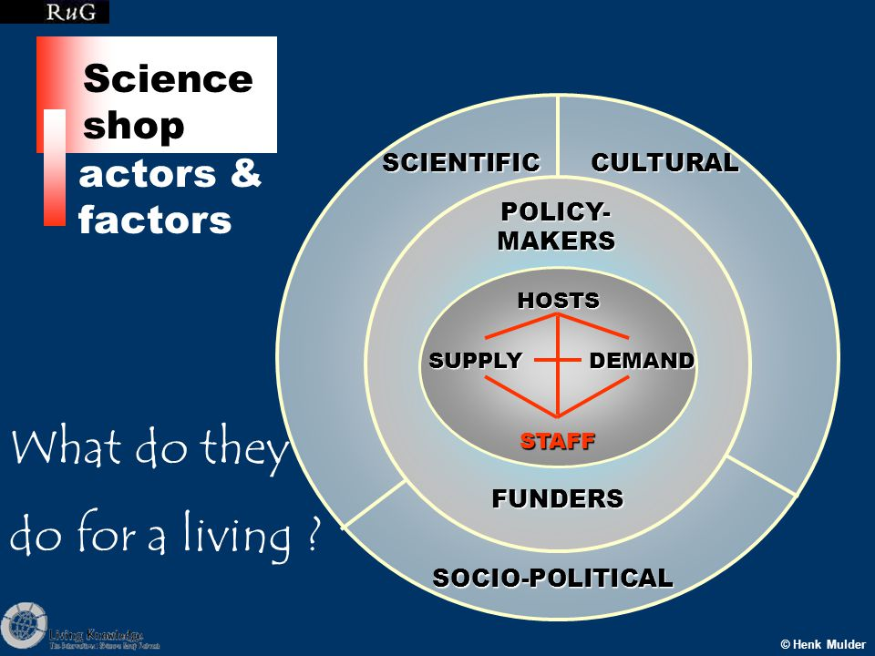 SCIENTIFICCULTURAL SOCIO-POLITICAL POLICY- MAKERS FUNDERS HOSTSSUPPLYDEMAND STAFF © Henk Mulder actors & factors Science shop What do they do for a living ?