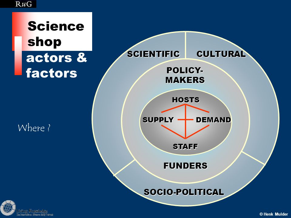 SCIENTIFICCULTURAL SOCIO-POLITICAL POLICY- MAKERS FUNDERS HOSTSSUPPLYDEMAND STAFF © Henk Mulder actors & factors Science shop Where ?