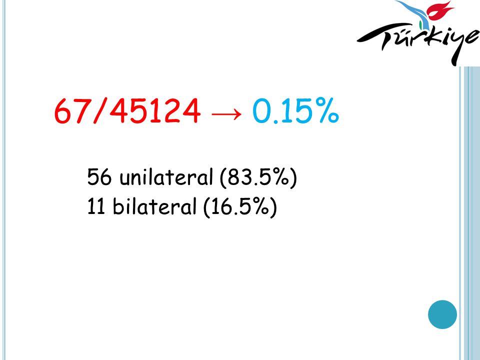 67/45124 → 0.15% 56 unilateral (83.5%) 11 bilateral (16.5%)