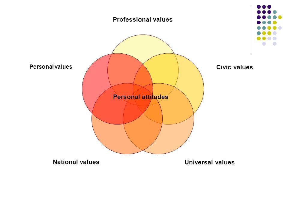 Personal attitudes