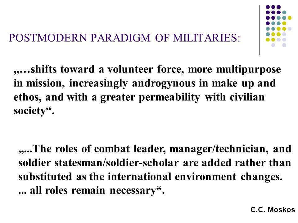 IDENTITY OF (POST) MODERN MILITARY Modern MilitaryPostmodern Military Threat & Application of Violence Peacekeeping and humanitarian tasks FIGHTERPROTECTOR