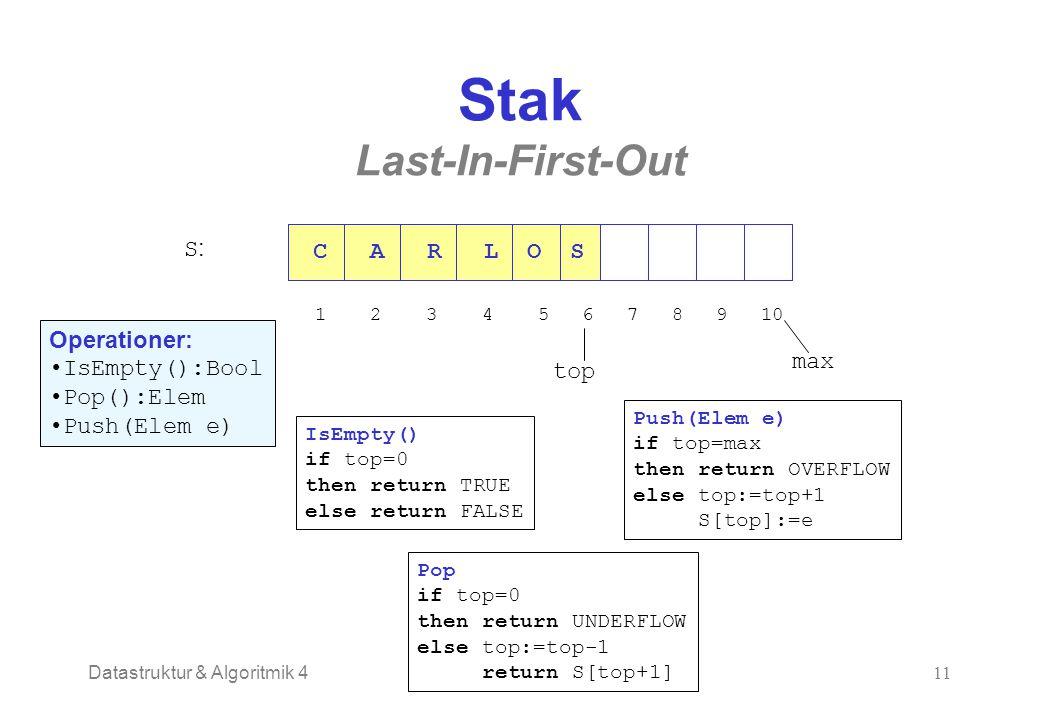 Datastruktur & Algoritmik 411 Stak Last-In-First-Out C A R L O S 1 2 3 4 5 6 7 8 9 10 top max S:S: Operationer: IsEmpty():Bool Pop():Elem Push(Elem e)