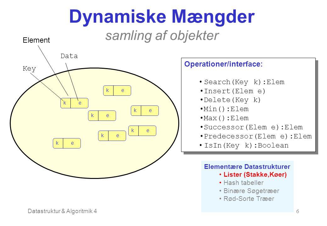 Datastruktur & Algoritmik 46 Dynamiske Mængder samling af objekter ke ke ke ke ke ke ke Key Data Operationer/interface: Search(Key k):Elem Insert(Elem e) Delete(Key k) Min():Elem Max():Elem Successor(Elem e):Elem Predecessor(Elem e):Elem IsIn(Key k):Boolean Operationer/interface: Search(Key k):Elem Insert(Elem e) Delete(Key k) Min():Elem Max():Elem Successor(Elem e):Elem Predecessor(Elem e):Elem IsIn(Key k):Boolean Element Elementære Datastrukturer Lister (Stakke,Køer) Hash tabeller Binære Søgetræer Rød-Sorte Træer