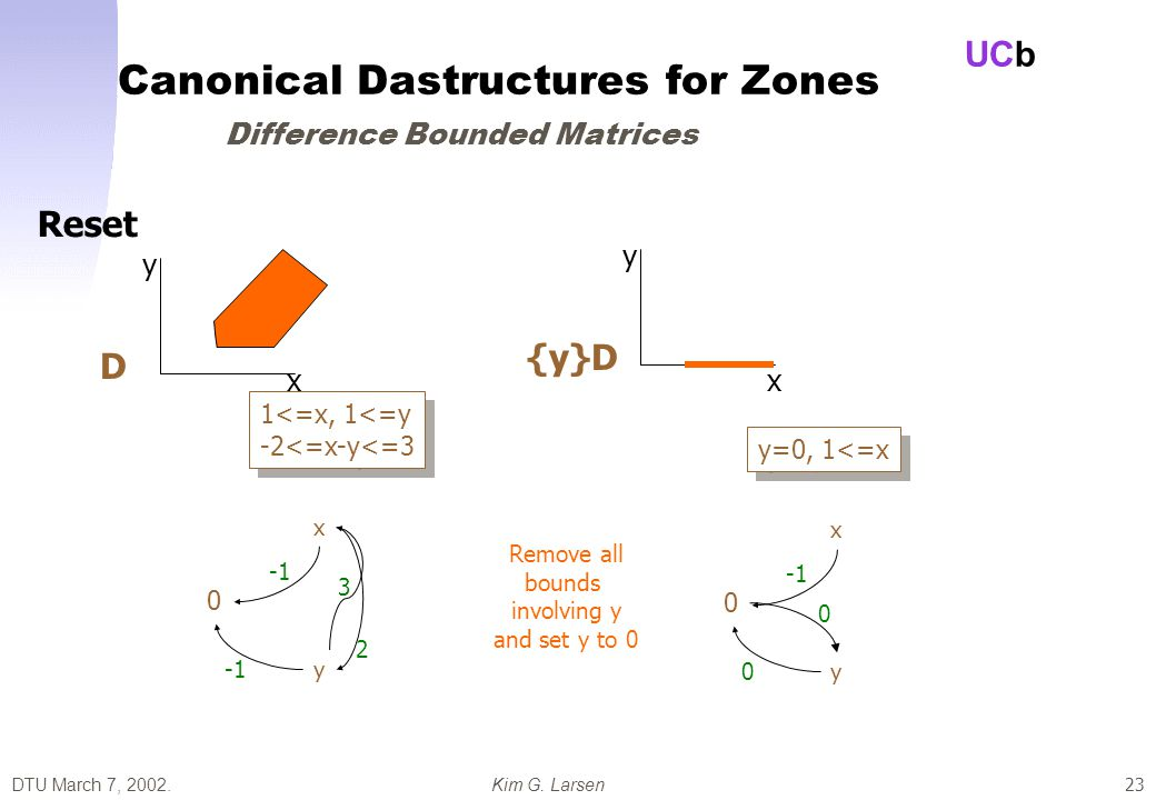 DTU March 7, 2002.Kim G. Larsen UCb 23 Canonical Dastructures for Zones Difference Bounded Matrices x y D 1<=x, 1<=y -2<=x-y<=3 1<=x, 1<=y -2<=x-y<=3