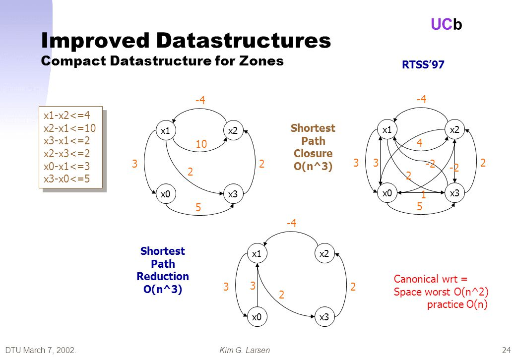 DTU March 7, 2002.Kim G. Larsen UCb 24 Improved Datastructures Compact Datastructure for Zones x1-x2<=4 x2-x1<=10 x3-x1<=2 x2-x3<=2 x0-x1<=3 x3-x0<=5