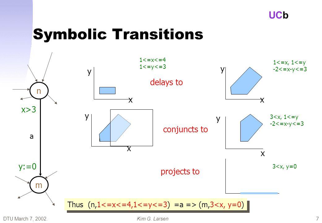 DTU March 7, 2002.Kim G. Larsen UCb 28 Shortest Path Reduction Solution G: weighted graph
