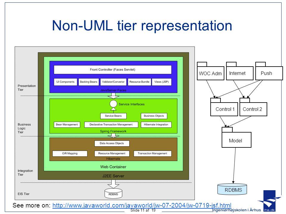 Ingeniørhøjskolen i Århus Slide 11 af 19 Non-UML tier representation WOC Adm InternetPush Model Control 1Control 2 RDBMS See more on: http://www.javaworld.com/javaworld/jw-07-2004/jw-0719-jsf.htmlhttp://www.javaworld.com/javaworld/jw-07-2004/jw-0719-jsf.html