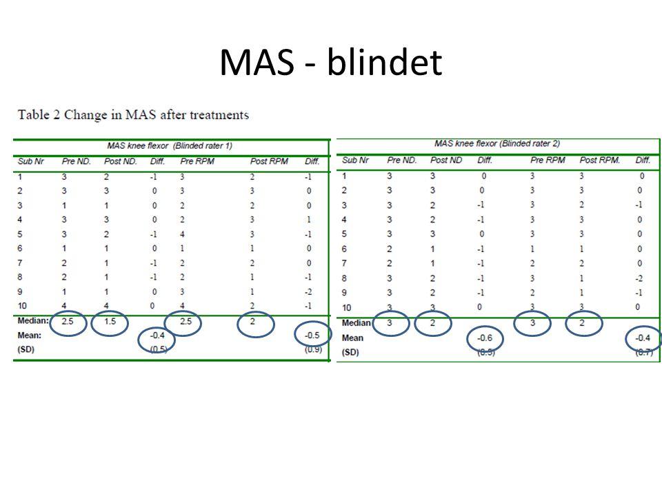 MAS - blindet
