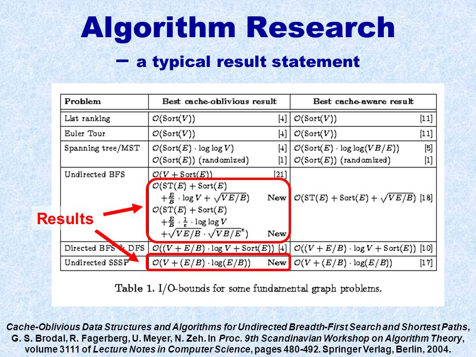 Algorithm Research – a typical result statement Cache-Oblivious Data Structures and Algorithms for Undirected Breadth-First Search and Shortest Paths, G.