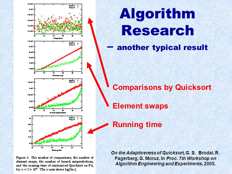 Algorithm Research – another typical result On the Adaptiveness of Quicksort, G.
