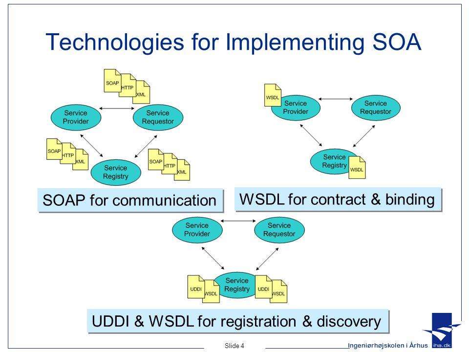 Ingeniørhøjskolen i Århus Slide 4 Technologies for Implementing SOA SOAP for communication WSDL for contract & binding UDDI & WSDL for registration &