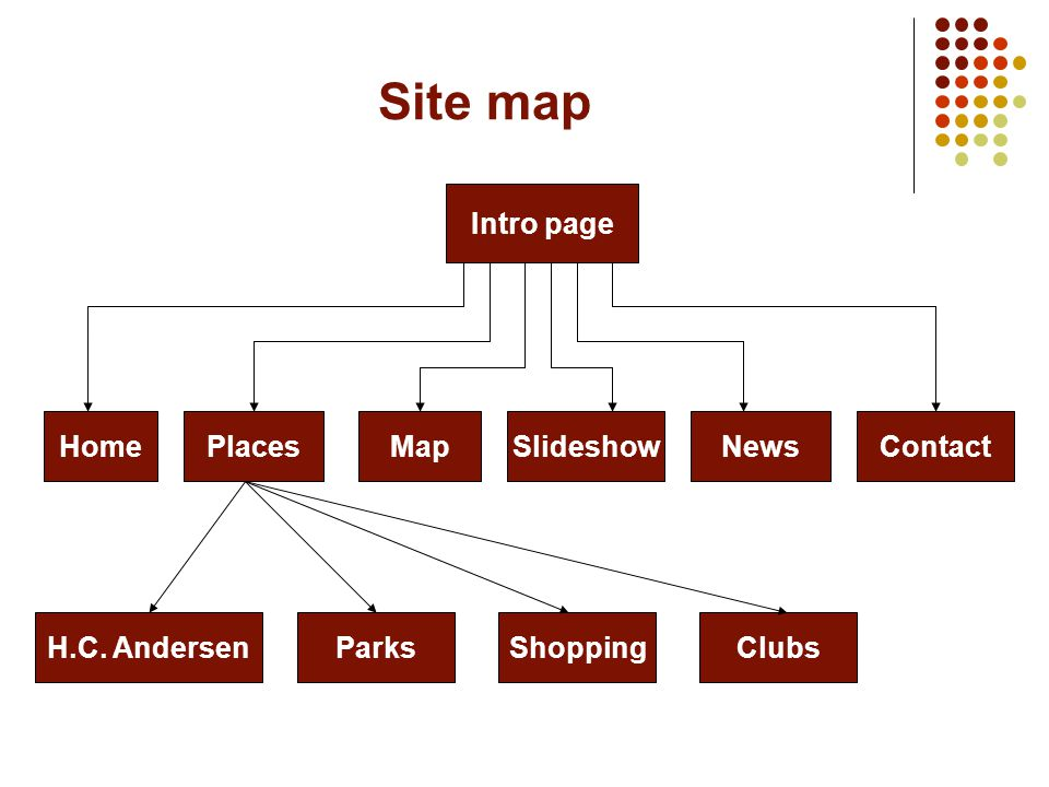 Site map Intro page PlacesMapHomeSlideshowNewsContact H.C. AndersenParksShoppingClubs