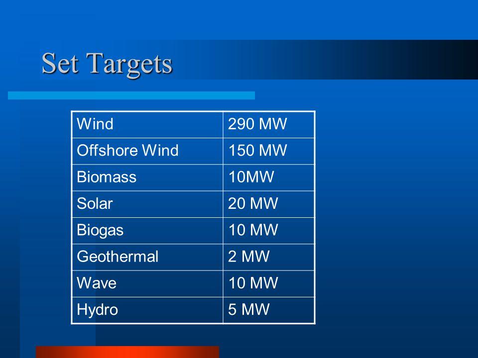 Set Targets Wind290 MW Offshore Wind150 MW Biomass10MW Solar20 MW Biogas10 MW Geothermal2 MW Wave10 MW Hydro5 MW