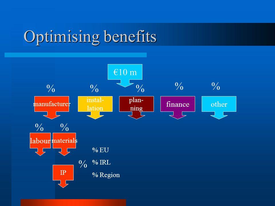 Optimising benefits €10 m manufacturer instal- lation plan- ning financeother IP labour materials % % % % % % EU % IRL % Region