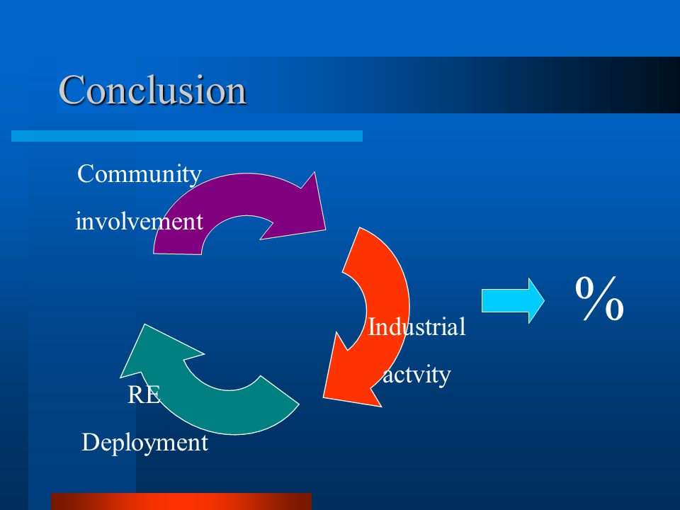Conclusion Community involvement Industrial actvity RE Deployment %