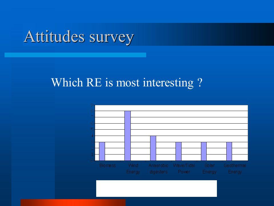 Attitudes survey Fig.