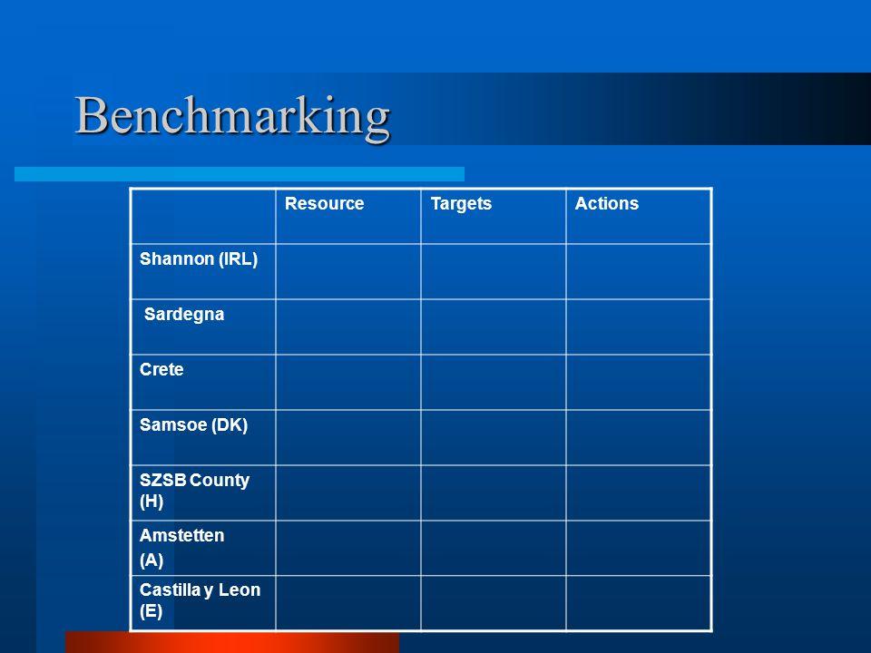 Benchmarking ResourceTargetsActions Shannon (IRL) Sardegna Crete Samsoe (DK) SZSB County (H) Amstetten (A) Castilla y Leon (E)