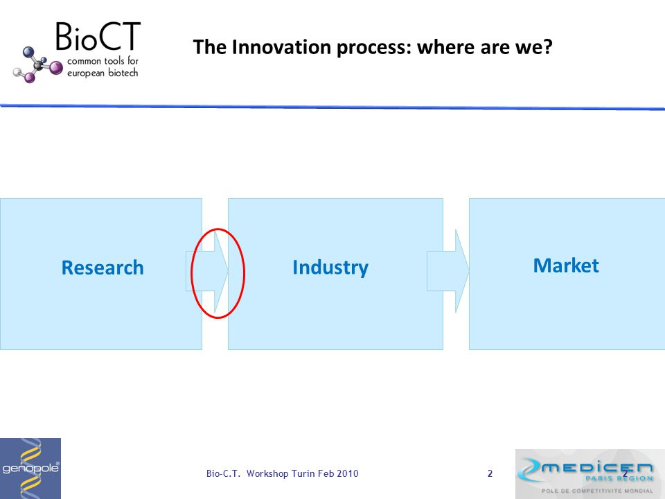 2 Research Industry Market The Innovation process: where are we 2 Bio-C.T. Workshop Turin Feb 2010