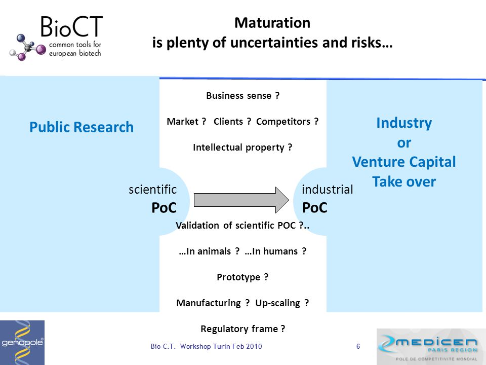 6 Industry or Venture Capital Take over Public Research scientific PoC Maturation is plenty of uncertainties and risks… industrial PoC Business sense .