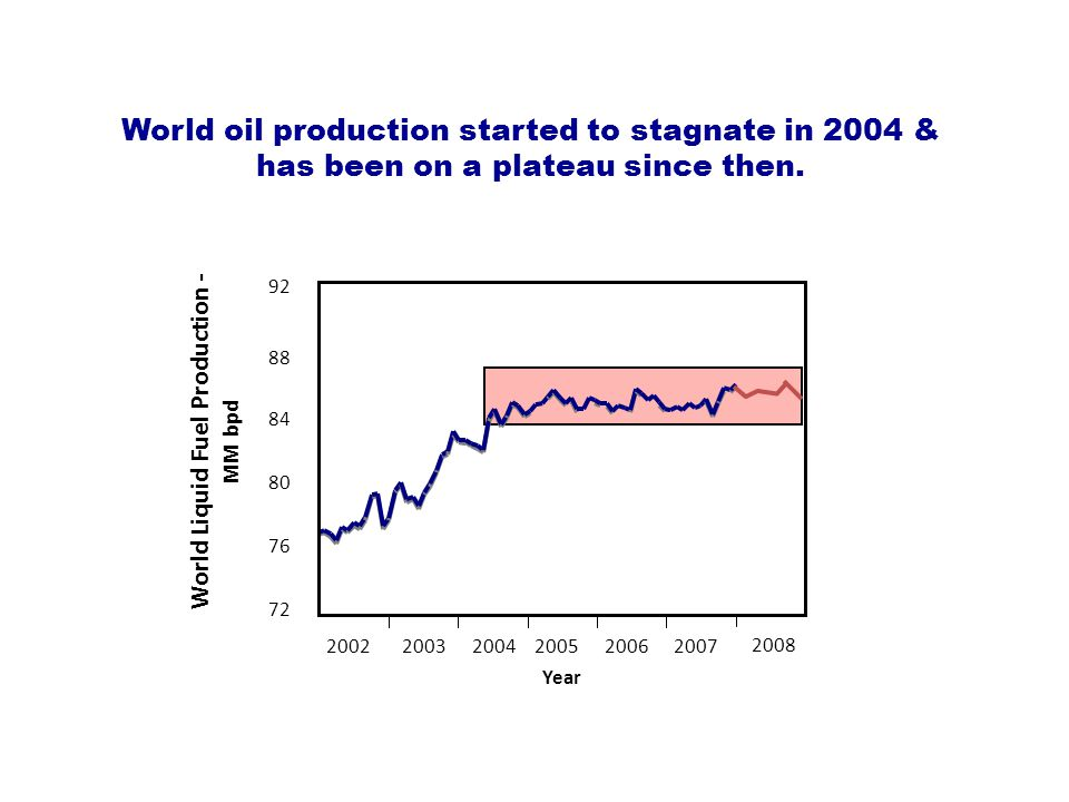 88 84 80 76 72 World Liquid Fuel Production - MM bpd 92 200220032004200520062007 Year 2008 World oil production started to stagnate in 2004 & has been