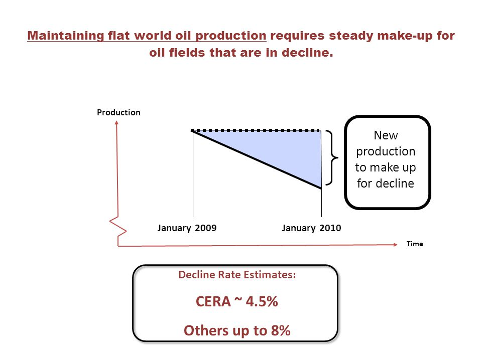 Maintaining flat world oil production requires steady make-up for oil fields that are in decline. Decline Rate Estimates: CERA ~ 4.5% Others up to 8%