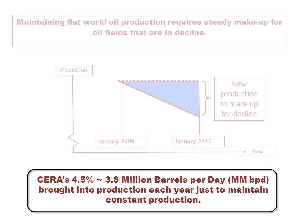 Maintaining flat world oil production requires steady make-up for oil fields that are in decline. Time Production January 2009January 2010 New product