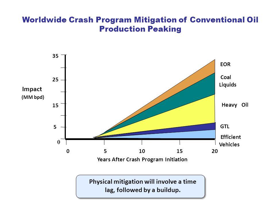 0 5 10 15 5 0 25 Years After Crash Program Initiation Impact (MM bpd) 20 35 EOR Coal Liquids Heavy Oil GTL Efficient Vehicles Worldwide Crash Program