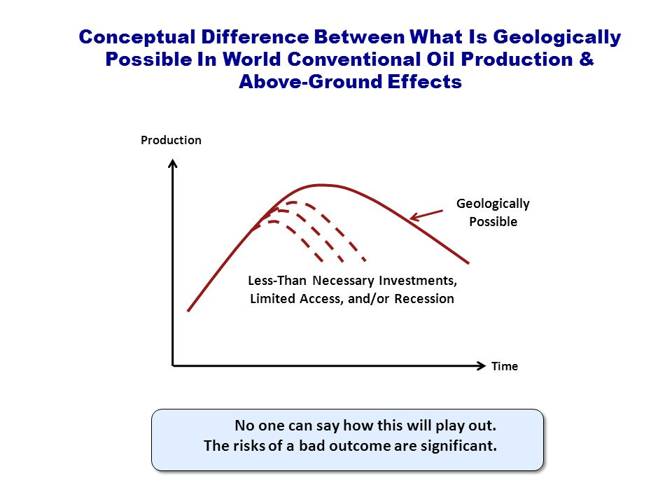 Production Time Geologically Possible Less-Than Necessary Investments, Limited Access, and/or Recession Conceptual Difference Between What Is Geologically Possible In World Conventional Oil Production & Above-Ground Effects No one can say how this will play out.