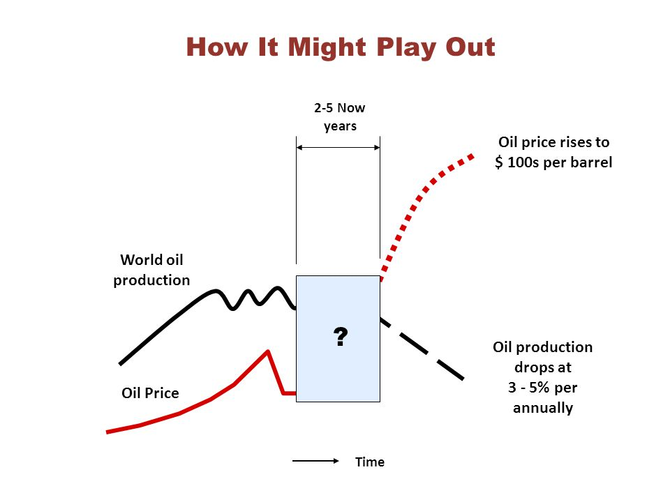 Time World oil production Oil Price Oil price rises to $ 100s per barrel Oil production drops at 3 - 5% per annually 2-5 Now years ? How It Might Play