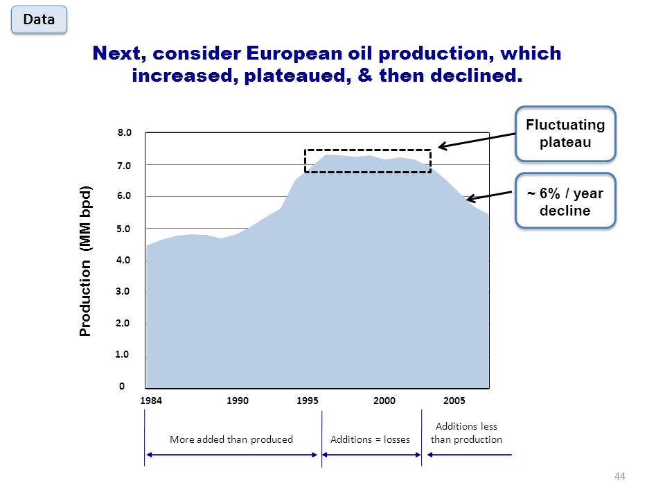 Production (MM bpd) Next, consider European oil production, which increased, plateaued, & then declined.