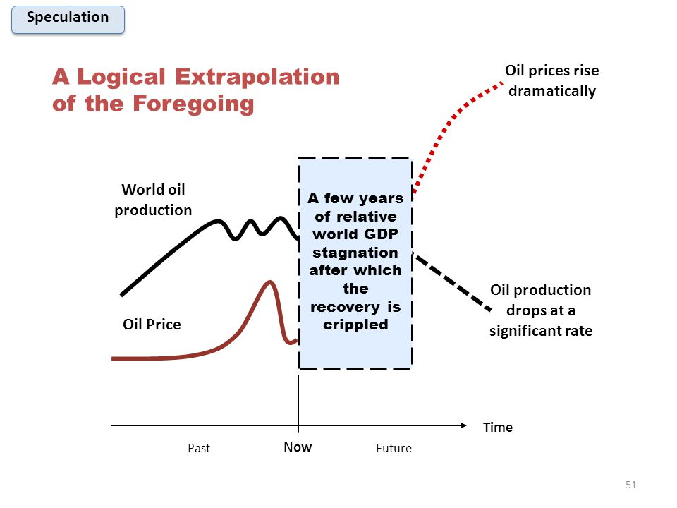 Time World oil production Oil Price Oil prices rise dramatically Oil production drops at a significant rate A few years of relative world GDP stagnation after which the recovery is crippled A Logical Extrapolation of the Foregoing Now FuturePast Speculation 51