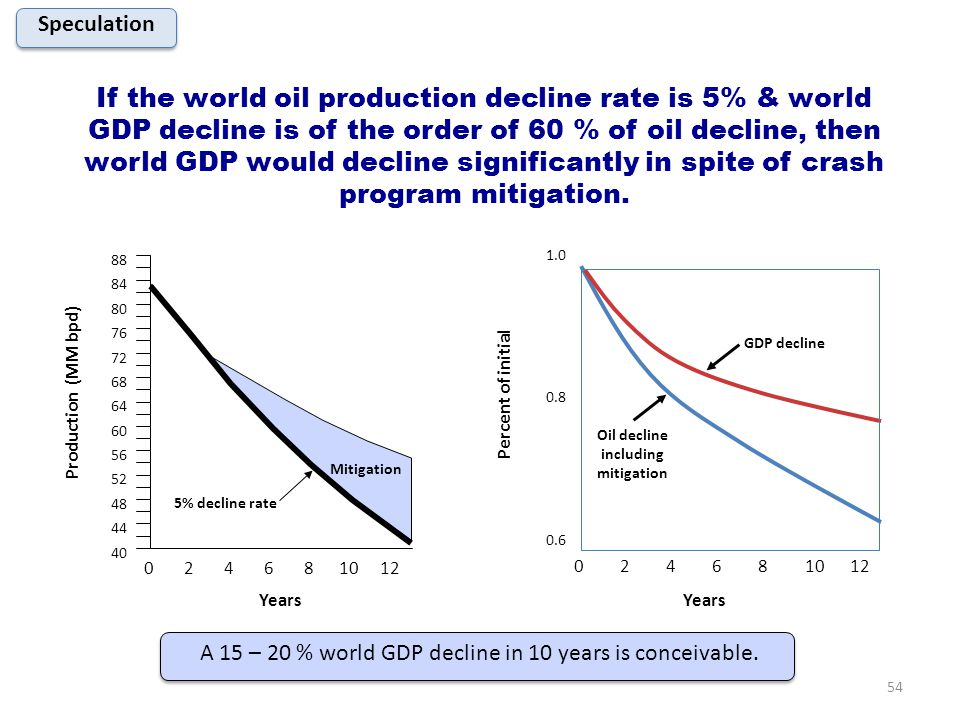 If the world oil production decline rate is 5% & world GDP decline is of the order of 60 % of oil decline, then world GDP would decline significantly