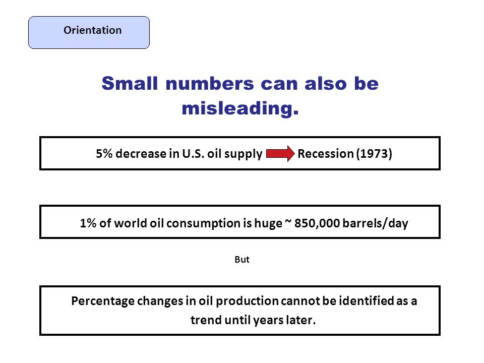 Shortage in 10 years: 24 MM bpd ( ~ 30%) 40 44 48 52 56 60 64 68 72 76 80 84 88 Production (MM bpd) Mitigation 5% decline rate 510 0 Years World Liquid Fuels Shortages After the Onset of Production Decline