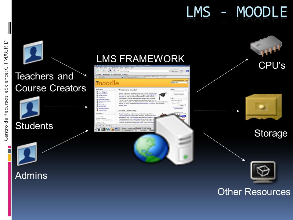 Centro de Recursos eScience: CITMAGRID Teachers and Course Creators Admins Students LMS FRAMEWORK CPU's Other Resources Storage